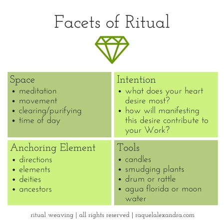 Facets of Ritual