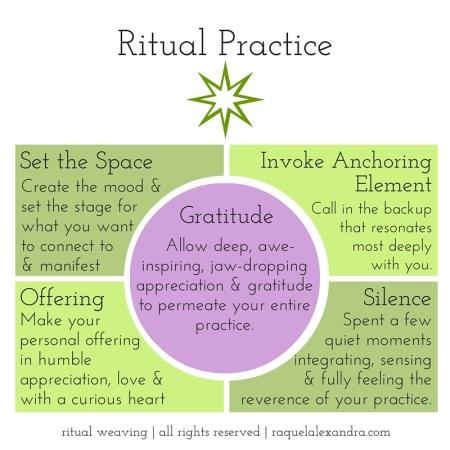 Ritual Practice (1)